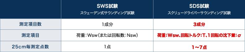 sdsSWSとSDSの比較